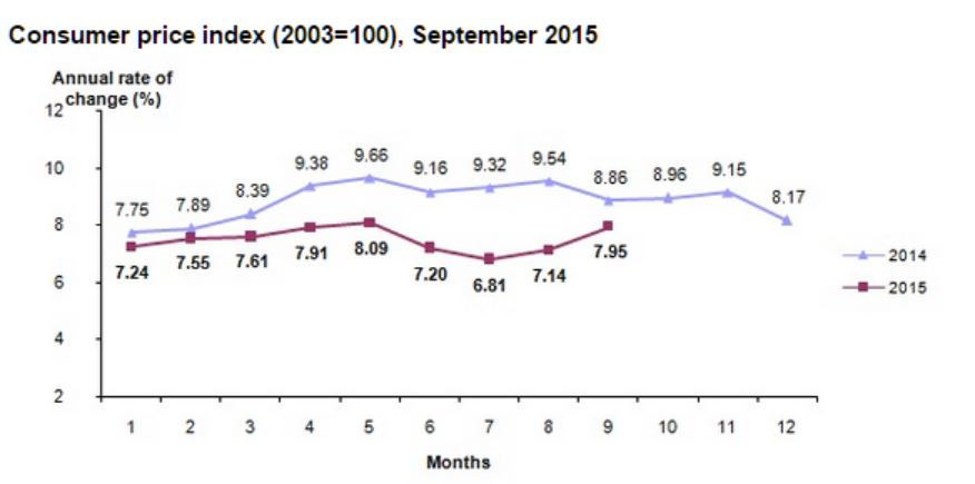 Indice dei Prezzi al Consumo (Inflazione) - Settembre 2015