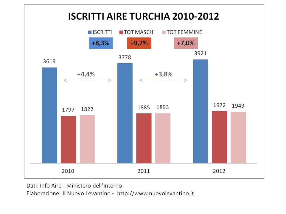 ISCRITTI AIRE TURCHIA 2010-2012