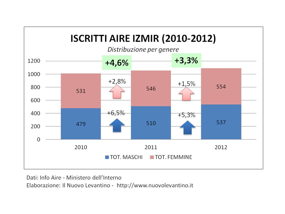 ISCRITTI AIRE IZMIR (2010-2012) Distribuzione per genere