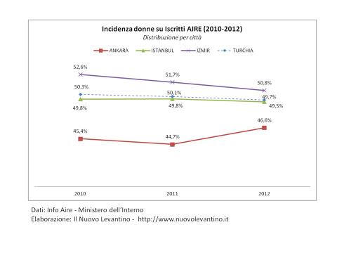 Turchia: Incidenza donne su Iscritti AIRE (2010-2012)
