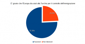 il 75% è favorevole agli aiuti europei alla Turchia
