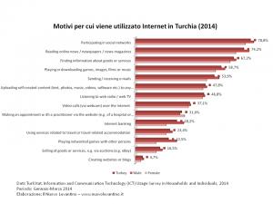 Turchia - Motivi per cui viene utilizzato Internet (2014)