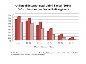 Turchia - Utilizzo di Internet 2014 per Genere e Fascia di Età