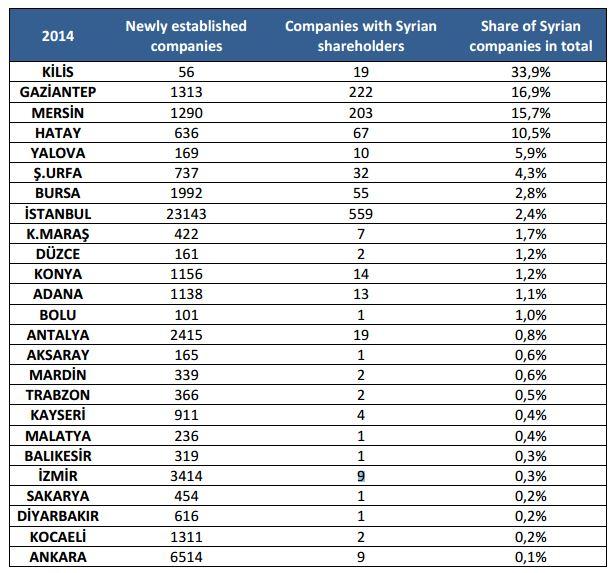 imprese-siriane-turchia-2014