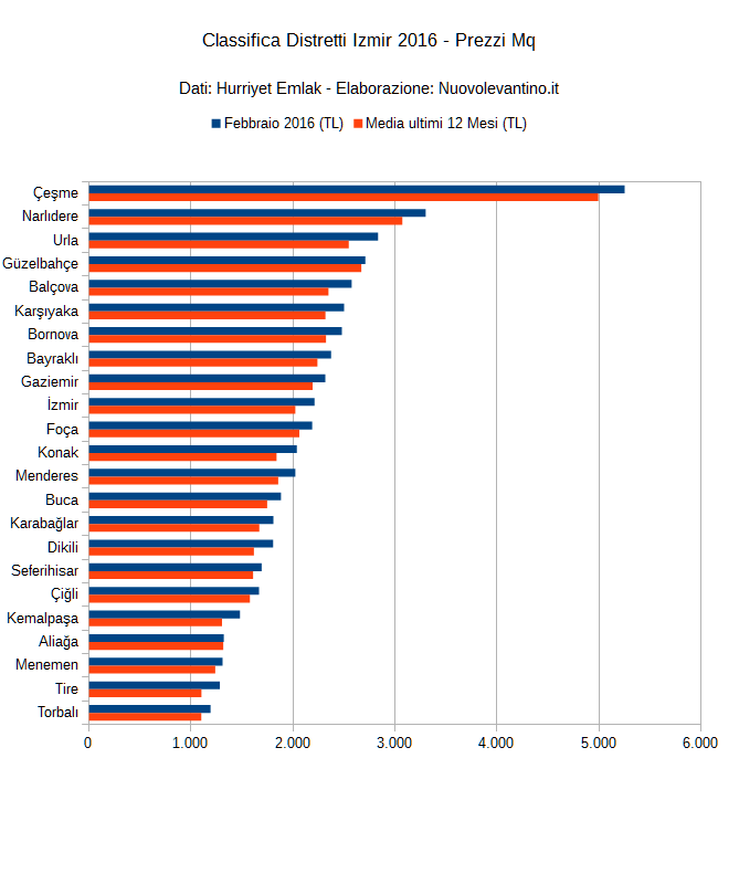 prezzi-distretti-izmir-2016